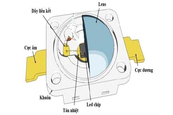 vi tri cua chip led trong bong led